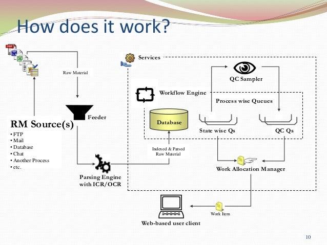 How Bpm Works Bimo Unpasoadelante Co