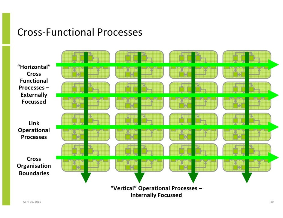 cross functional process juve cenitdelacabrera co
