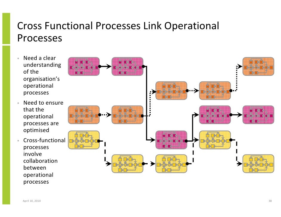 bpm business process management crm and cross functional enterpris