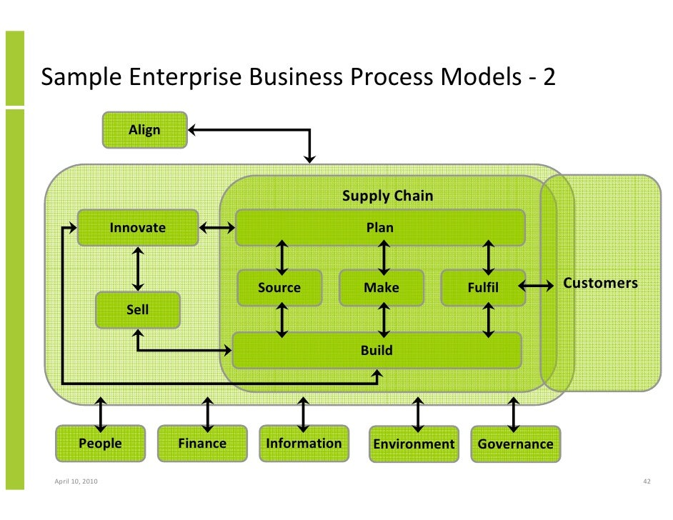 bpm business process management crm and cross functional enterpris