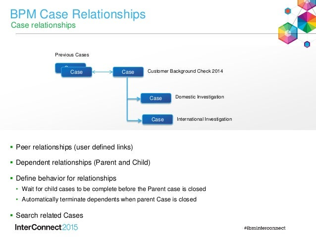 BPM Case Relationships Case relationships Customer Background Check 2014 Case Case Domestic Investigation International In...