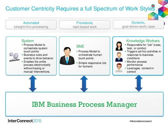ibm business process management case study Existing case study based on a real cardiology care process from an ontario hospital our  figure 18 ibm bpm performance monitoring architecture.