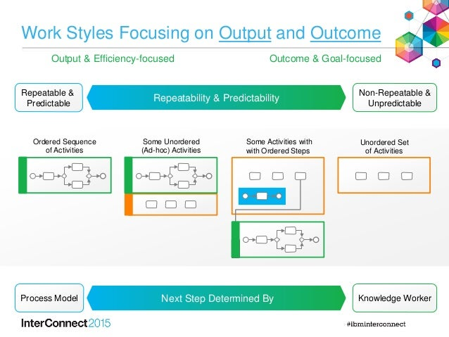 Work Styles Focusing on Output and Outcome Ordered Sequence of Activities Some Unordered (Ad-hoc) Activities Some Activiti...