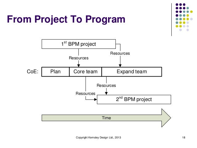 From Project To Program                 1st BPM project                                                 Resources         ...