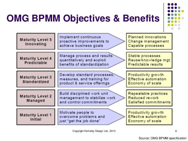 OMG BPMM Objectives & Benefits            Copyright Kemsley Design Ltd., 2013                         6                   ...