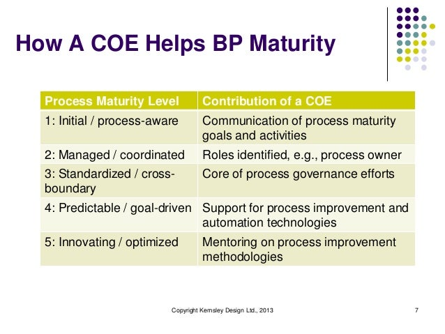 How A COE Helps BP Maturity  Process Maturity Level            Contribution of a COE  1: Initial / process-aware        Co...