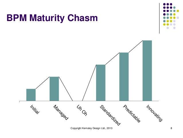 BPM Maturity Chasm            Copyright Kemsley Design Ltd., 2013   8