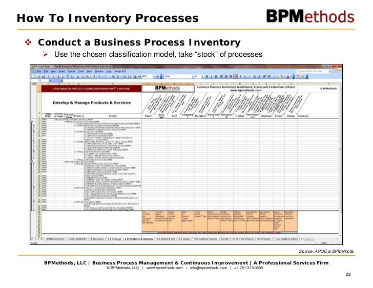 Strategy business process management 28 how to inventory processes conduct a business wajeb