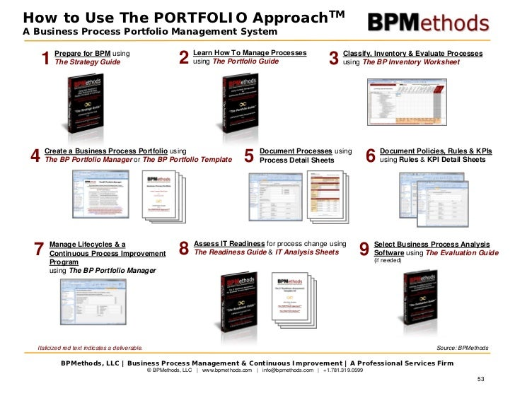 Strategy business process management 53 how to use the portfolio approachtma business process cheaphphosting Image collections