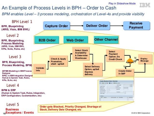 Bpm for agile development minimizing sap customization for Level table sap