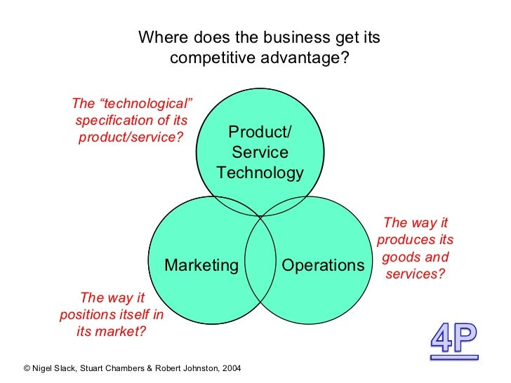 Where does the business get its competitive advantage? The way it produces its goods and services? The way it positions it...