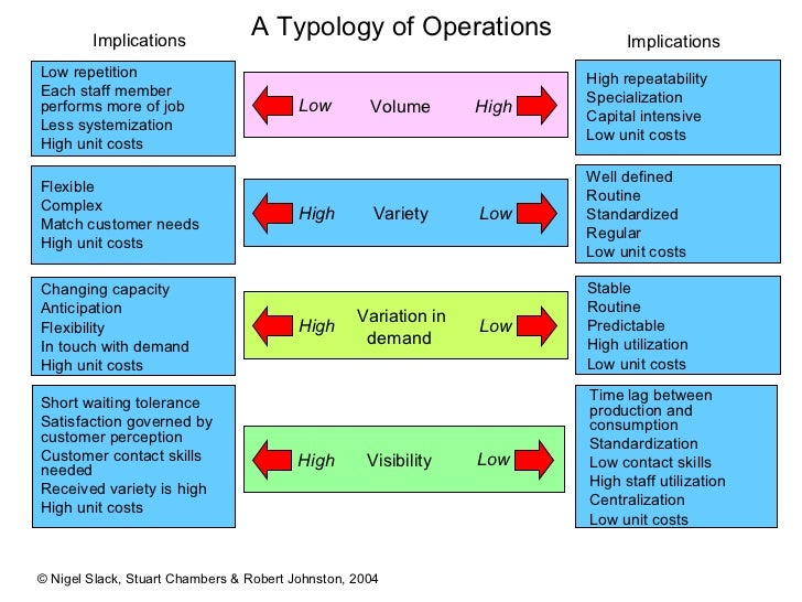 """the four vs of operation management An introduction to project management  the operation and maintenance of the completed project is also often considered as part of the """"project."""