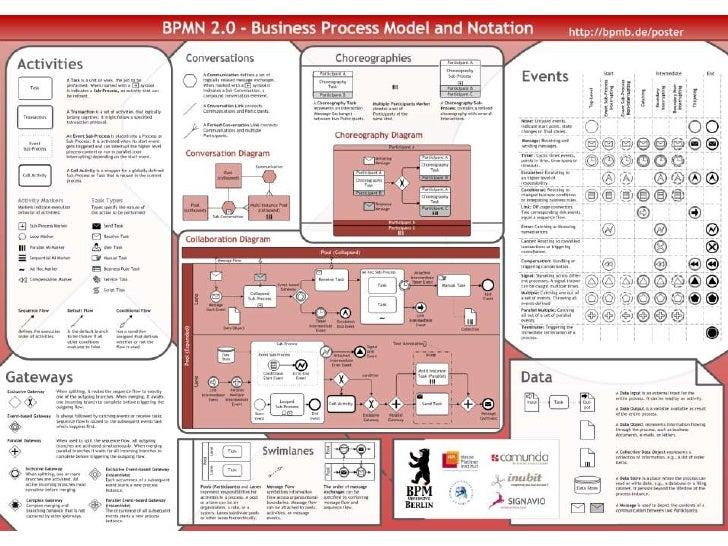 signavio bpmn business process modeling - Bpmn 20 Modeler For Visio