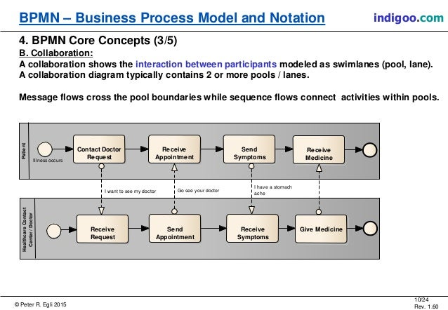 Business process model and notation bpmn 10 ccuart Images