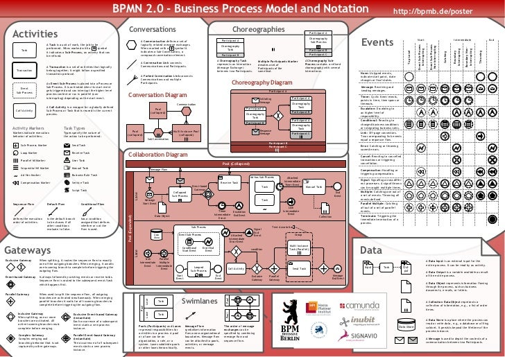bpmn 20 business process model and notation - Bpmn 20 Standard