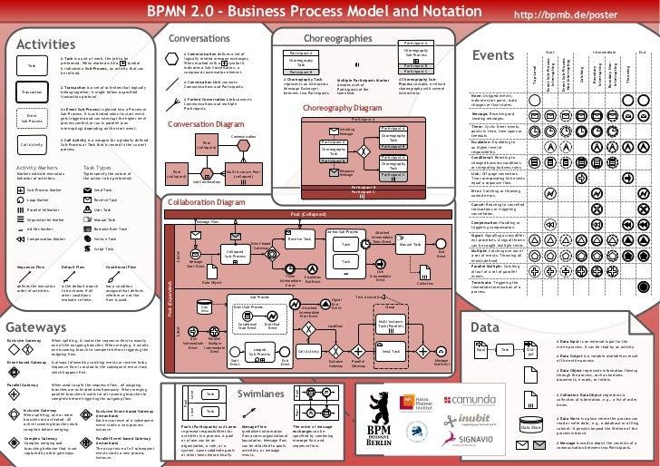 BPMN 2.0 Poster EN