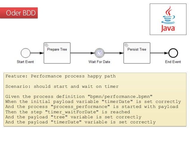 Open Source Bpm Mit Bpmn 2 0 Und Java