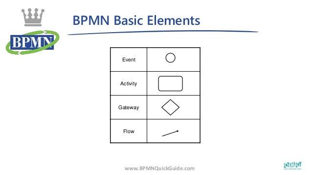 BPMN Basic Elements Event Activity Gateway Flow www.BPMNQuickGuide.com