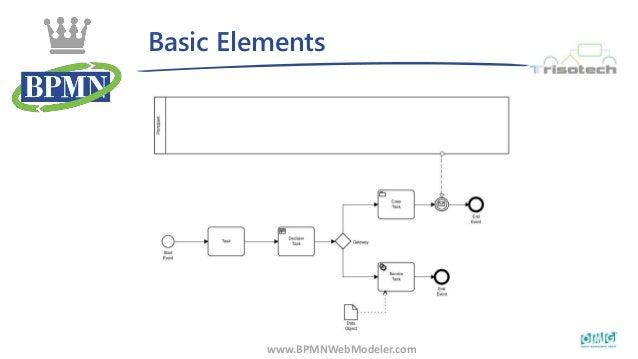 Basic Elements www.BPMNWebModeler.com