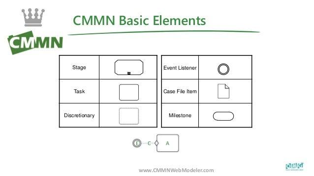 CMMN Basic Elements www.CMMNWebModeler.com Event Listener Case File Item Milestone Stage Task Discretionary ! E C A