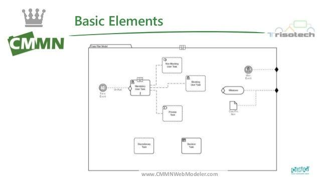 Basic Elements www.CMMNWebModeler.com