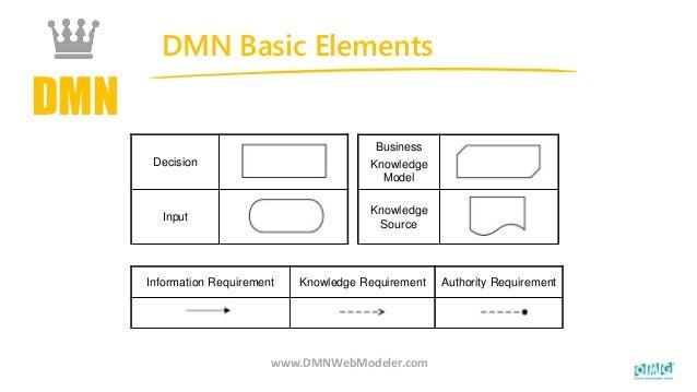 DMN DMN Basic Elements www.DMNWebModeler.com Business Knowledge Model Knowledge Source Decision Input Information Requirem...
