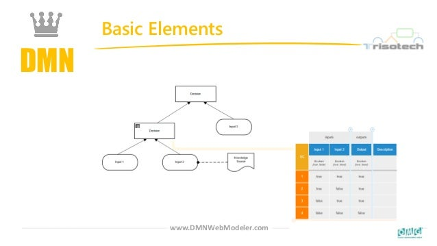 DMN Basic Elements www.DMNWebModeler.com
