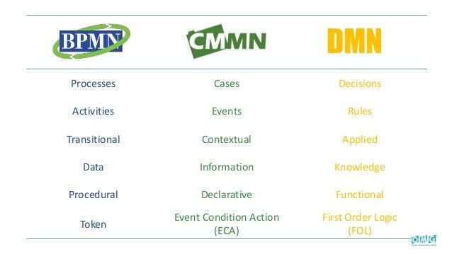 Processes Cases Decisions Activities Events Rules Transitional Contextual Applied Data Information Knowledge Procedural De...
