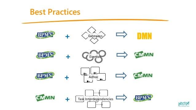 Best Practices + DMNGateways + Events + ! ! ! ! ! ! Task Interdependencies + Adhoc