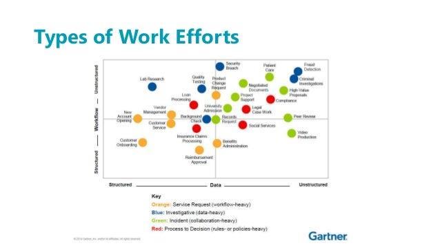 Types of Work Efforts