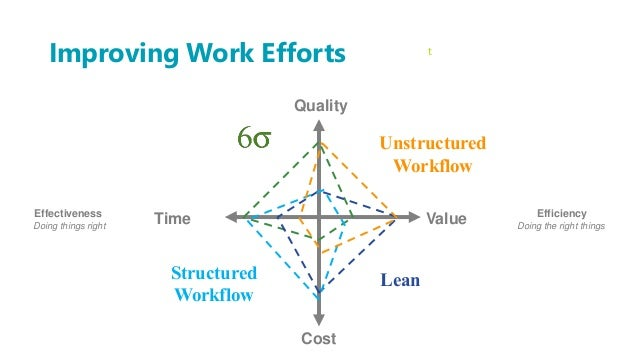 Improving Work Efforts Quality Cost ValueTime LeanStructured Workflow Unstructured Workflow t Effectiveness Doing things r...