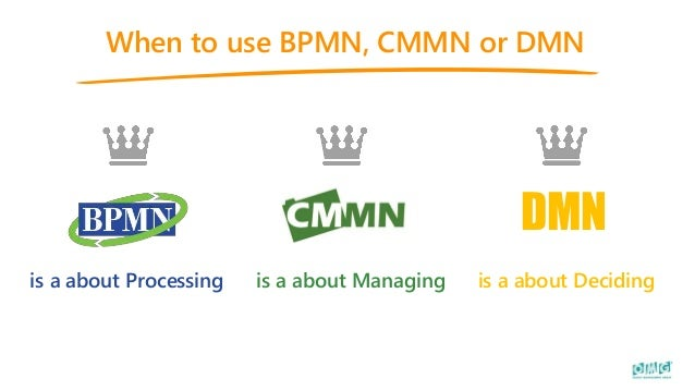 When to use BPMN, CMMN or DMN is a about Processing is a about Managing DMN is a about Deciding