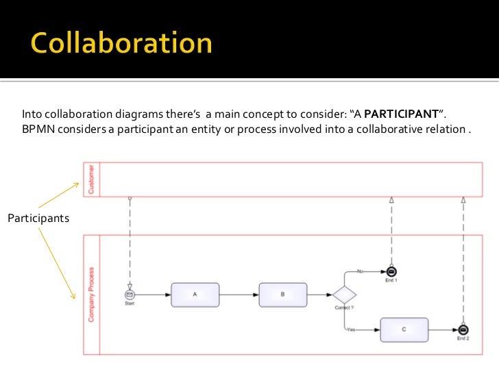 participants 16 - Bpmn Collaboration Diagram
