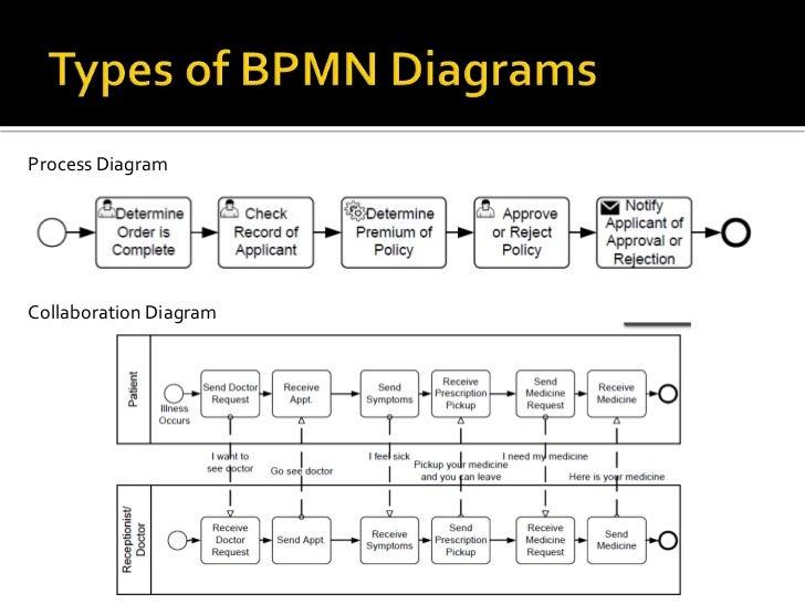 process diagramcollaboration diagram - Bpmn Collaboration Diagram