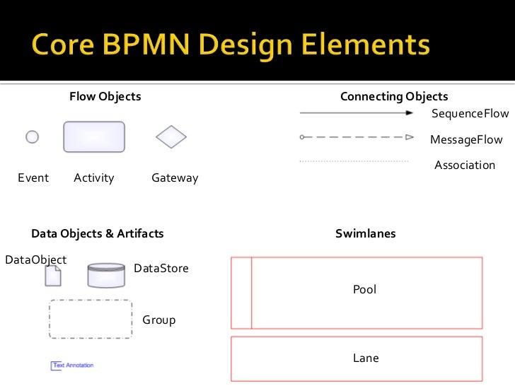 bpmn 20 fundamentals - Bpmn For Dummies