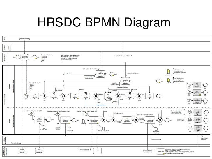 Bpmn in the real world 13 ccuart Gallery