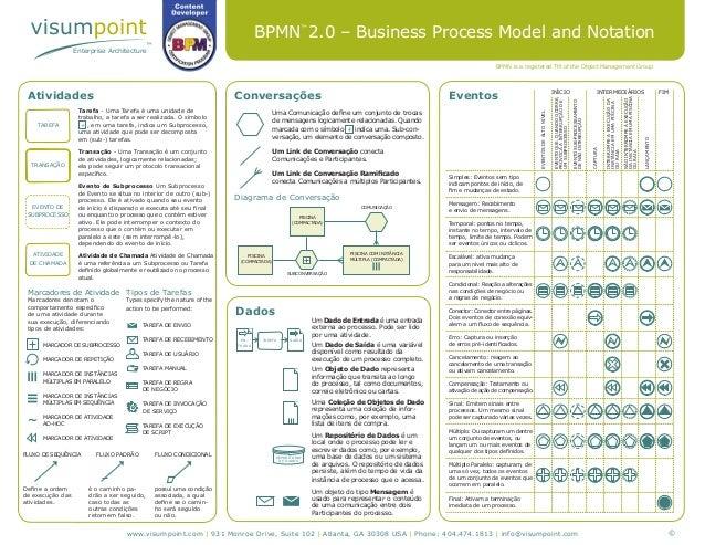 Enterprise Architecture BPMN 2.0 – Business Process Model and Notation Atividades Marcadores de Atividade Marcadores denot...