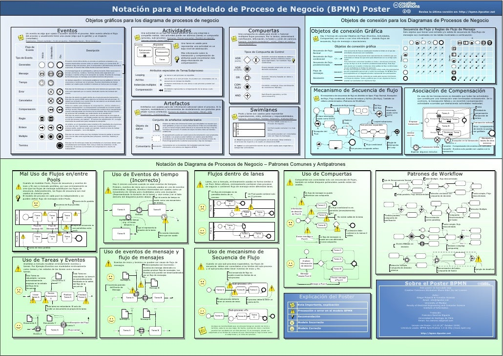 Notación para el Modelado de Proceso de Negocio (BPMN) Poster                                                             ...
