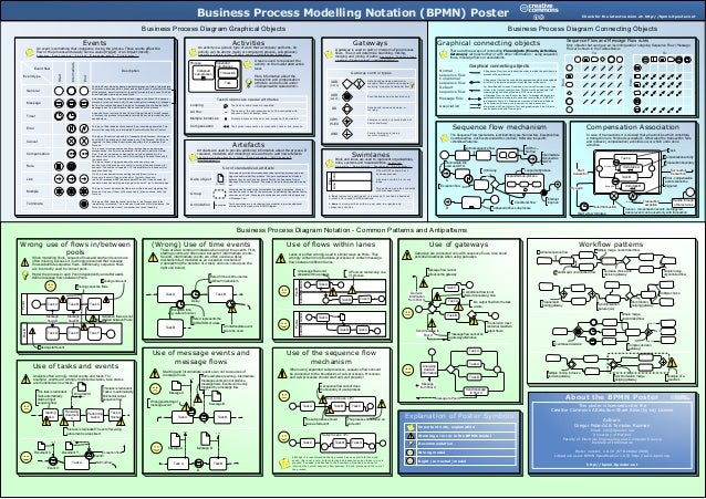Business Process Diagram Graphical Objects Business Process Diagram Connecting Objects Business Process Diagram Notation -...