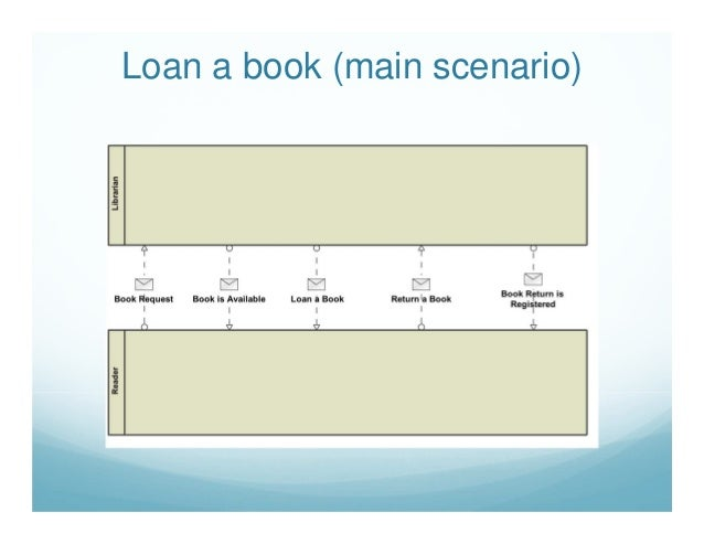 book loan and reservation reader perspective - Bpmn Book