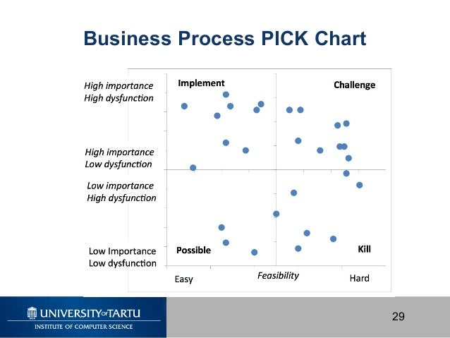 Pick Chart Project Management  What Is A Pick Chart Pick Chart
