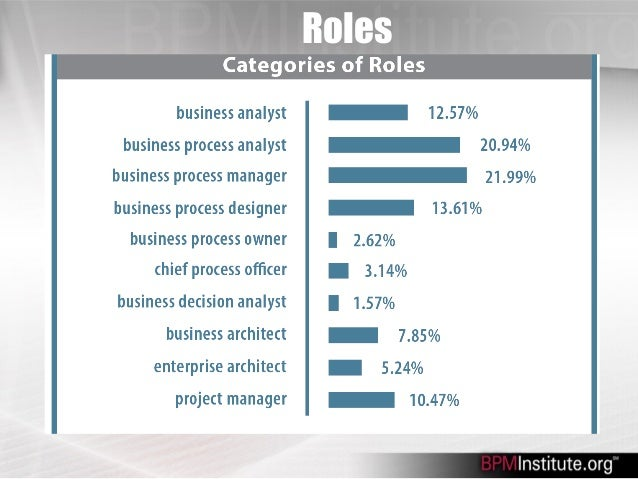 Business Process Management Salary Report