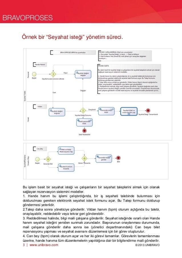 BPM iş süreçleri yönetimi nedir? Slide 3