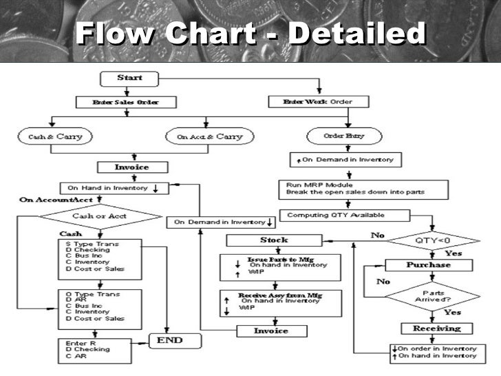 order to cash cycle rh slideshare net order to cash business process diagram