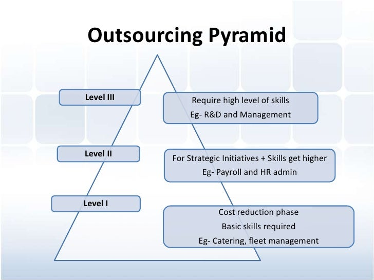 benefits and limitations of bpo Often, people new to outsourcing confuse bpo with shared services outsourcing the two are quite similar except for one big difference: shared services outsourcing.
