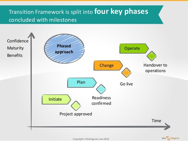 project transition plan ppt