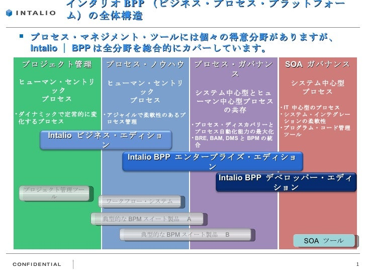 インタリオ BPP (ビジネス・プロセス・プラットフォーム)の全体構造 <ul><li>プロセス・マネジメント・ツールには個々の得意分野がありますが、 Intalio | BPP は全分野を総合的にカバーしています。 </li></ul><ul...