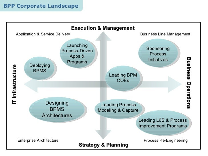 comparing total quality management and business process re engineering As business process re-engineering  a study of implementation, success factors, and performance  total quality management, 16(1):.