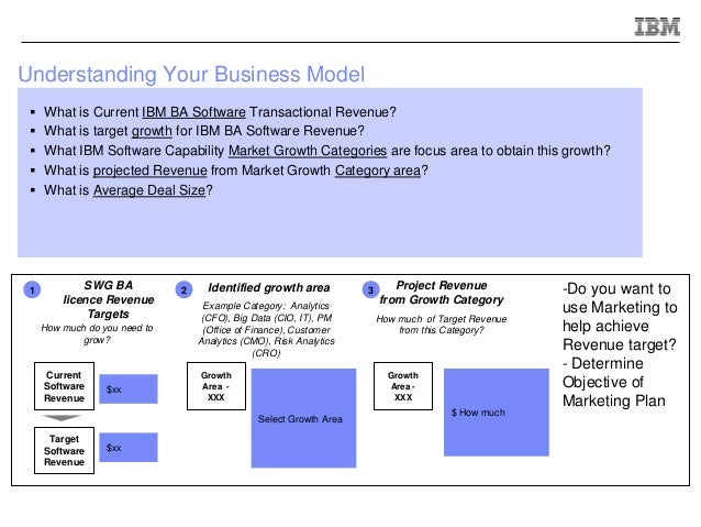 Ibm full year go to market plan template ibm benefits marketing 3 understanding your business model example accmission