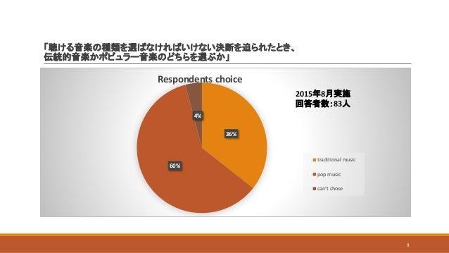 「聴ける音楽の種類を選ばなければいけない決断を迫られたとき、 伝統的音楽かポピュラー音楽のどちらを選ぶか」 36% 60% 4% Respondents choice traditional music pop music can't chos...